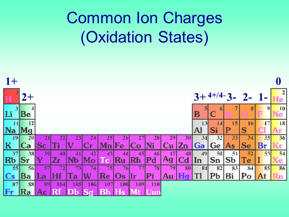 1+ 2+3+ 4+/4- 3-2-1- 0 Common Ion Charges (Oxidation States)