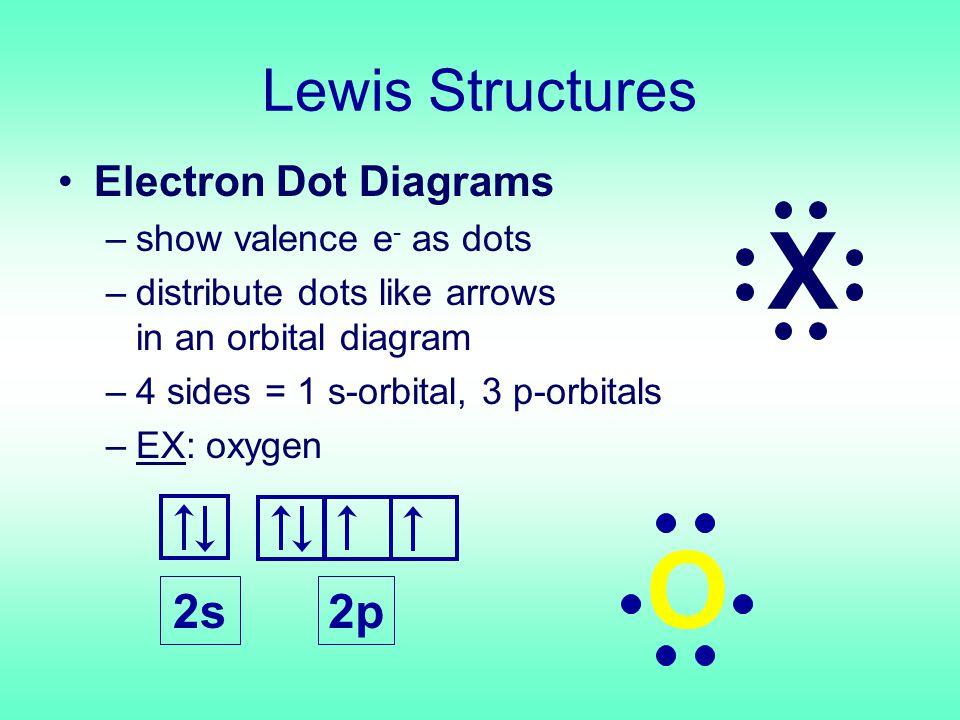 Two Types of Covalent Bonds i) nonpolar covalent – equal sharing of e - ii) polar covalent – UNequal sharing of e -