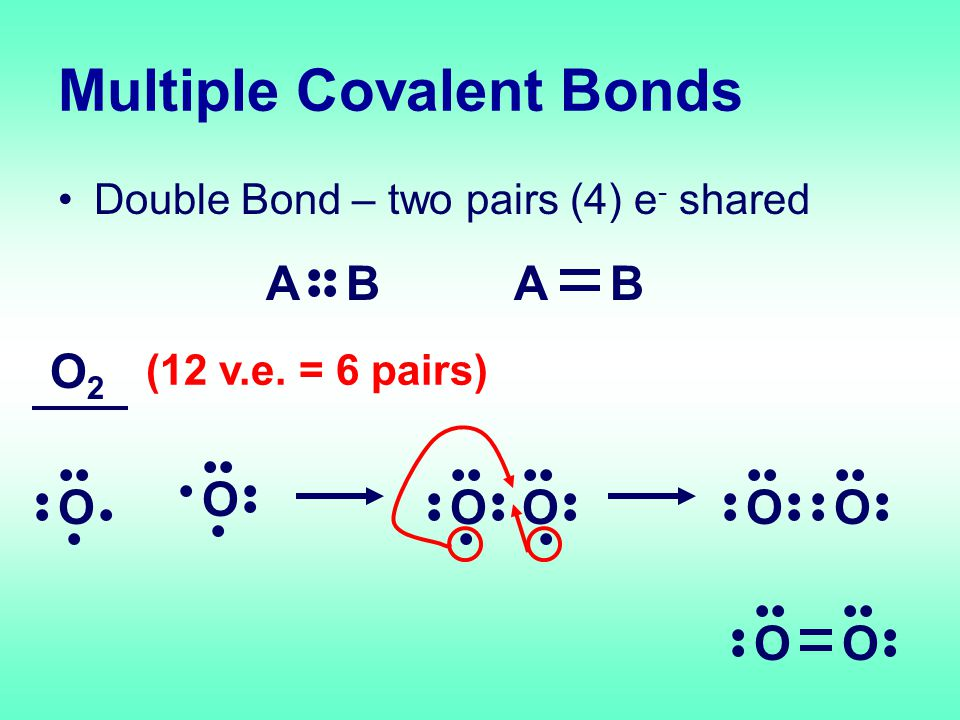 Multiple Covalent Bonds Double Bond – two pairs (4) e - shared A B AB O O2O2 O (12 v.e.