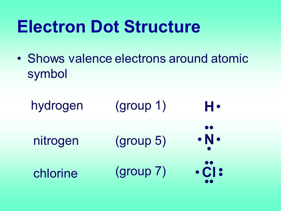 Types of Chemical Bonds 3 Types – ionic bond –covalent bond – metallic bond