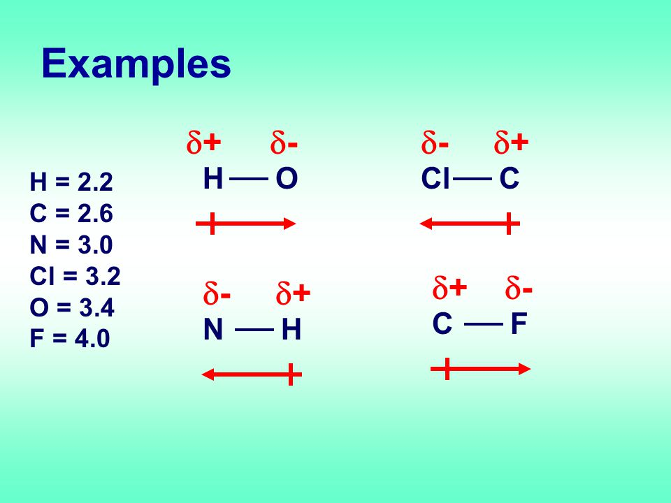 Examples H = 2.2 C = 2.6 N = 3.0 Cl = 3.2 O = 3.4 F = 4.0 HO ++ -- ClC -- ++ NH -- ++ CF ++ --