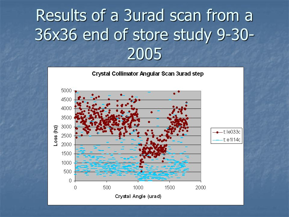 Results of a 3urad scan from a 36x36 end of store study 9-30- 2005