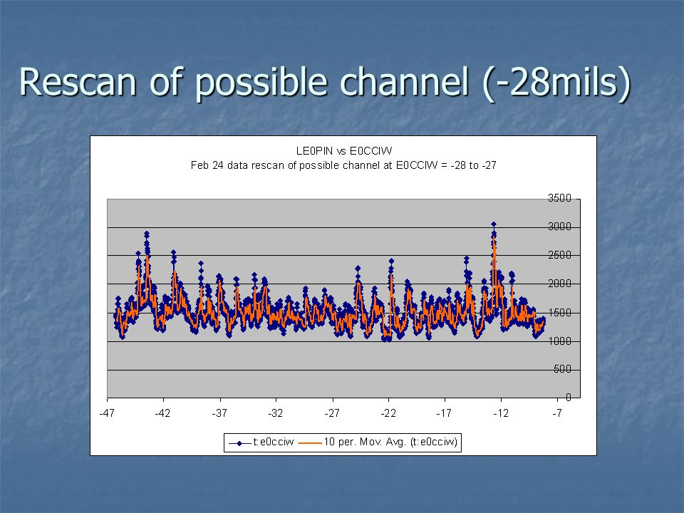 Rescan of possible channel (-28mils)