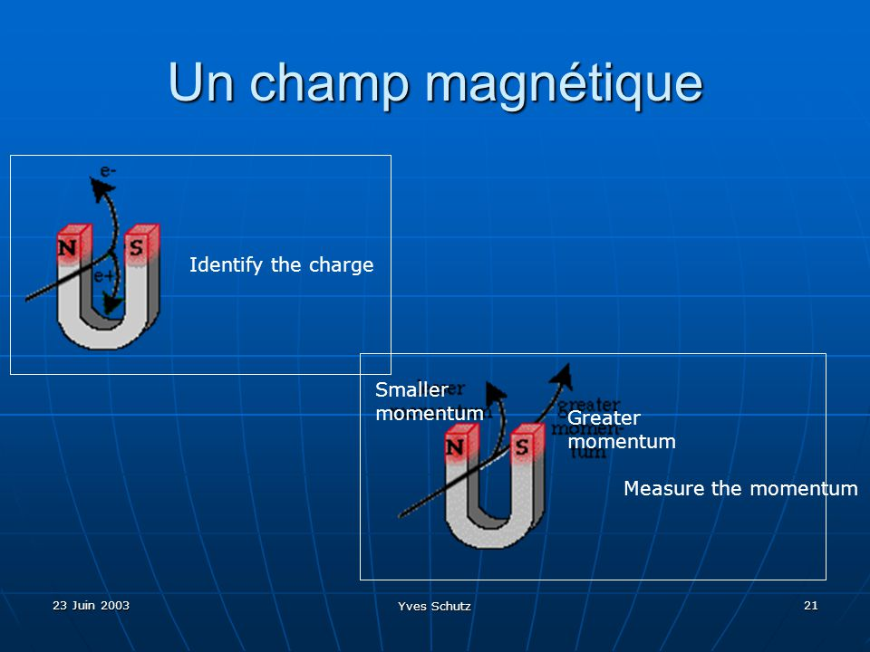 23 Juin 2003 Yves Schutz 21 Un champ magnétique Identify the charge Measure the momentum Greater momentum Smaller momentum