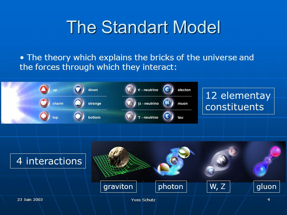 23 Juin 2003 Yves Schutz 4 The Standart Model The theory which explains the bricks of the universe and the forces through which they interact: 12 elem