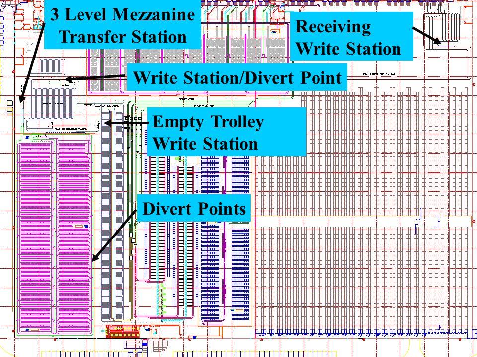 Receiving Write Station 3 Level Mezzanine Transfer Station Divert Points Empty Trolley Write Station Write Station/Divert Point