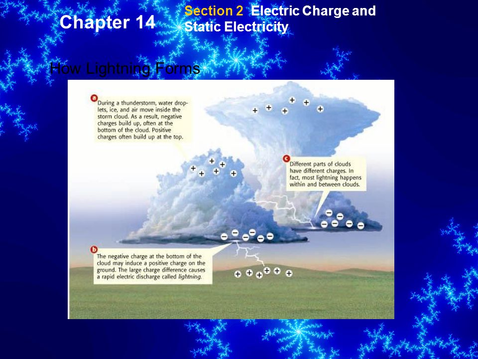 Section 2 Electric Charge and Static Electricity How Lightning Forms Chapter 14