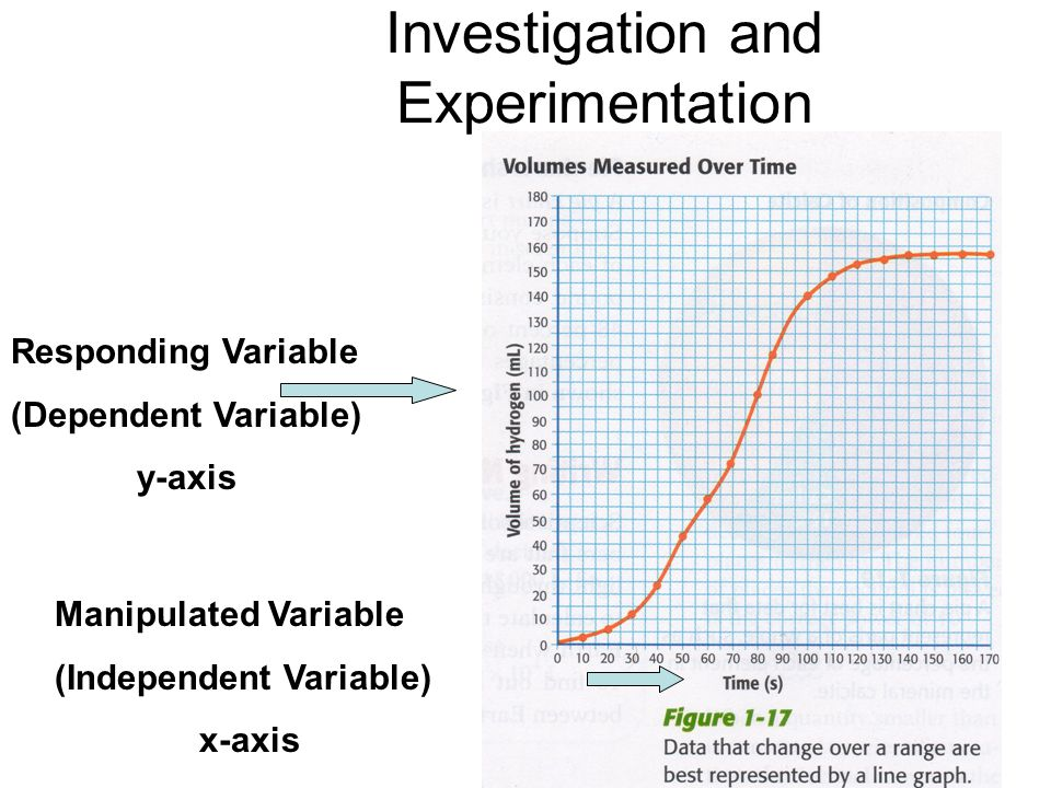 Investigation and Experimentation Responding Variable (Dependent Variable) y-axis Manipulated Variable (Independent Variable) x-axis