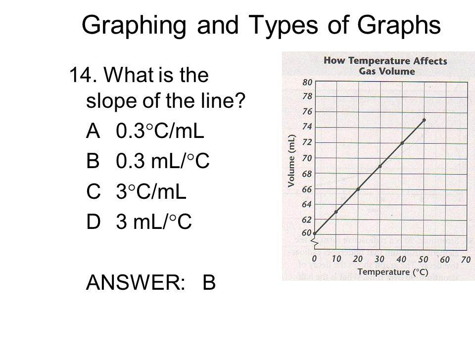Graphing and Types of Graphs 14. What is the slope of the line.