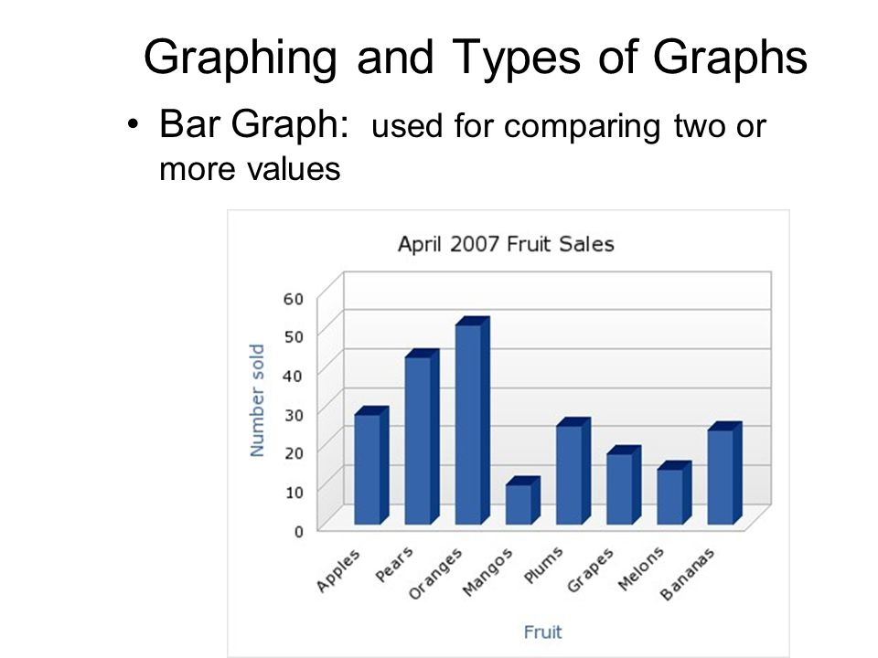 Graphing and Types of Graphs Bar Graph: used for comparing two or more values