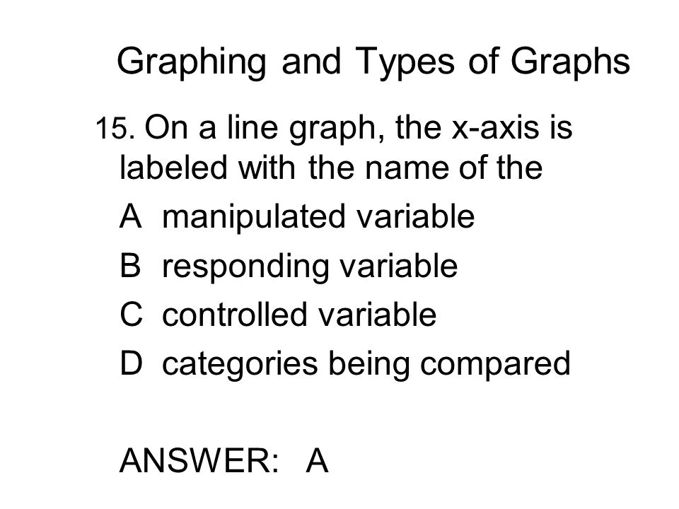 Graphing and Types of Graphs 15.