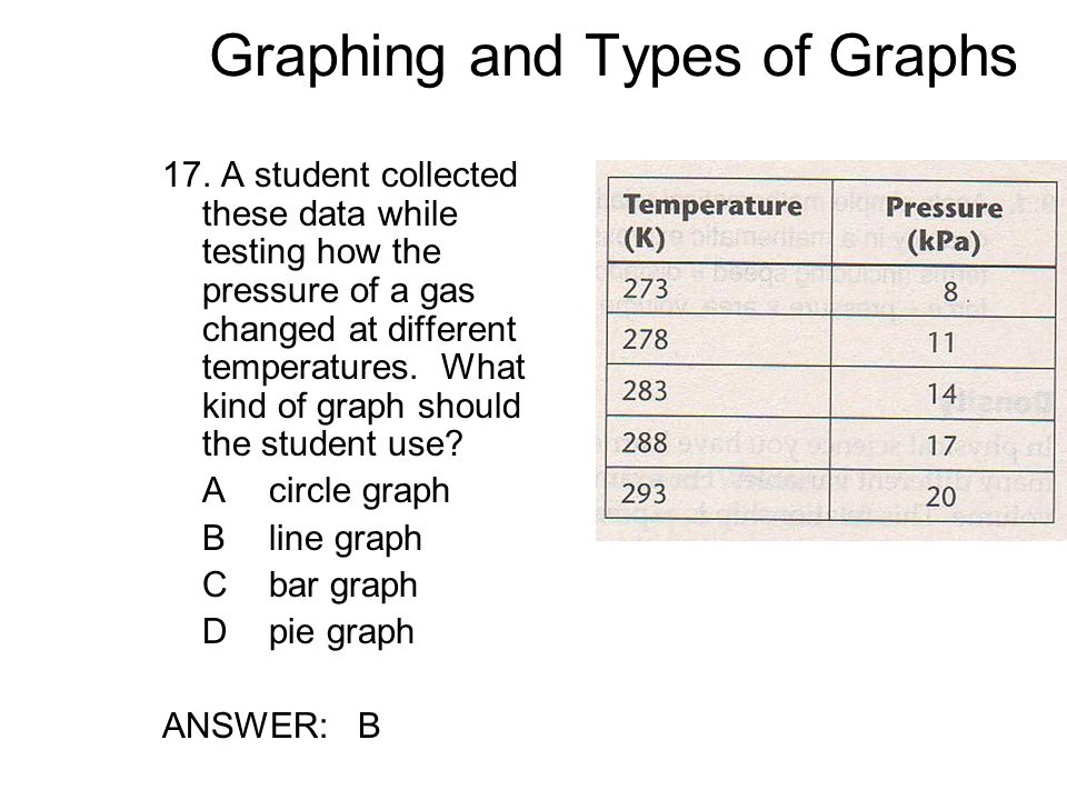 Graphing and Types of Graphs 17.