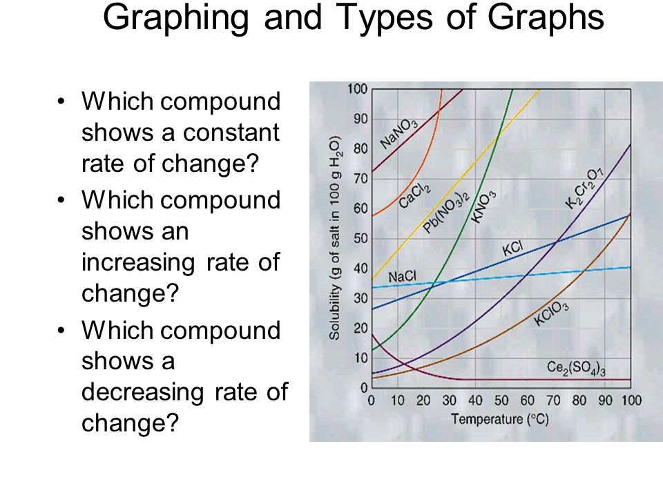 Graphing and Types of Graphs Which compound shows a constant rate of change.