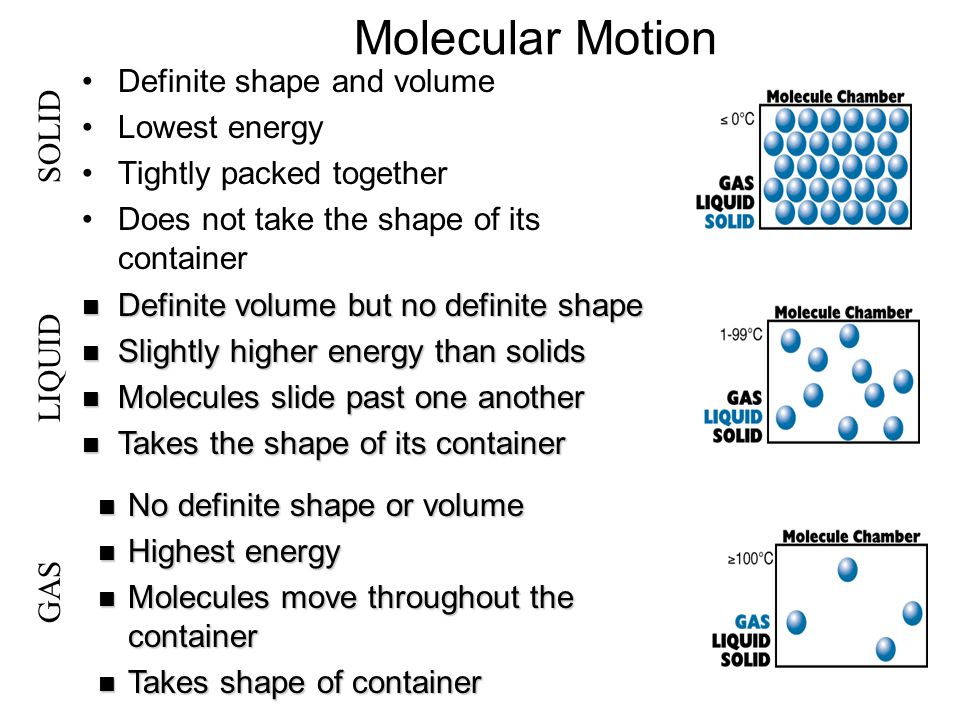 Molecular Motion Definite shape and volume Lowest energy Tightly packed together Does not take the shape of its container Definite Definite volume but no definite shape Slightly Slightly higher energy than solids Molecules Molecules slide past one another Takes Takes the shape of its container No definite shape or volume Highest energy Molecules move throughout the container Takes shape of container SOLID LIQUID GAS