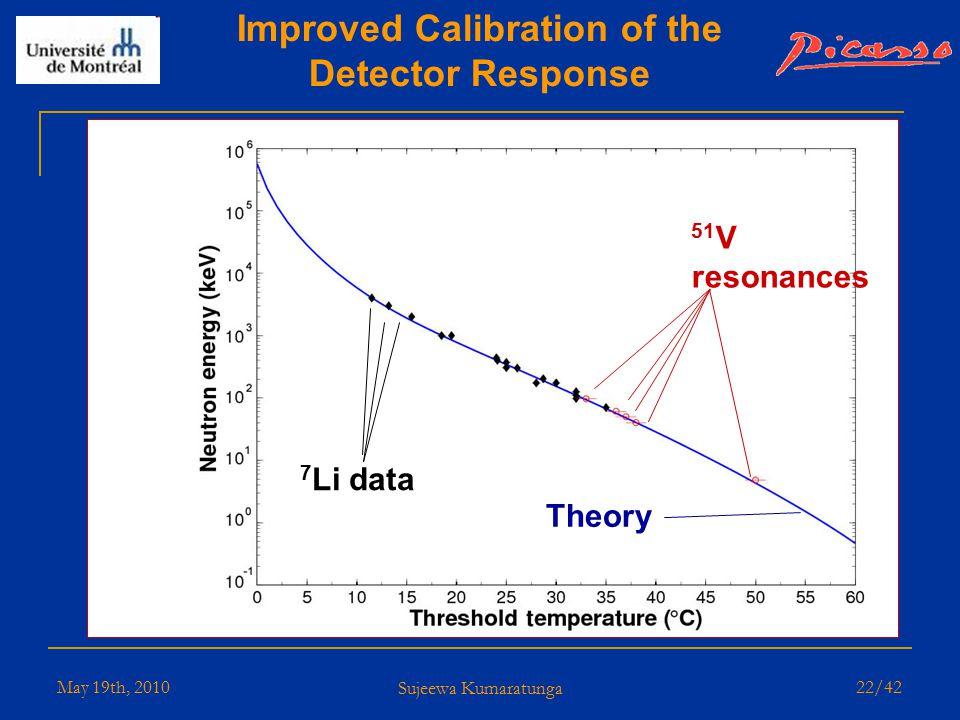 May 19th, 2010 Sujeewa Kumaratunga 21/42 Five 51 V resonances: 97, 61, 50, 40 and 4.8 keV Temperature Thresholds for Different Neutron Energies Lowest threshold measurement for similar experiments : 4.8 keV 4 MeV 2 MeV 400 keV 300 200 97 61 50 40 4.8 5 resonances of 51 V 5 resonances of 7 Li Normalized Counts (arb units)