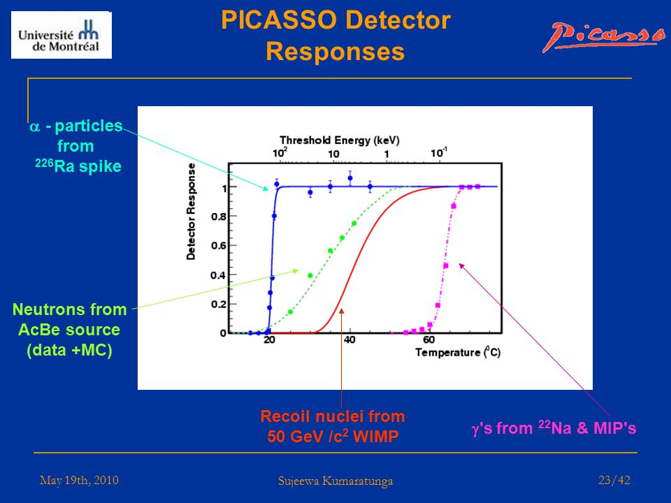May 19th, 2010 Sujeewa Kumaratunga 22/42 Improved Calibration of the Detector Response Theory 51 V resonances 7 Li data