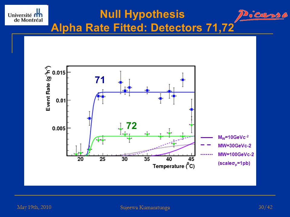 May 19th, 2010 Sujeewa Kumaratunga 29/42 Null Hypothesis Alpha Rate Fitted: Detectors 71,72 Rates have been normalized to 19 F Radioactivity = 3.3 mBq/kg (2.7 x 10 -10 gUg -1, 8.1 x 10 -11 gThg -1 ) 93 72 71 Event Rate (g -1 h -1 )