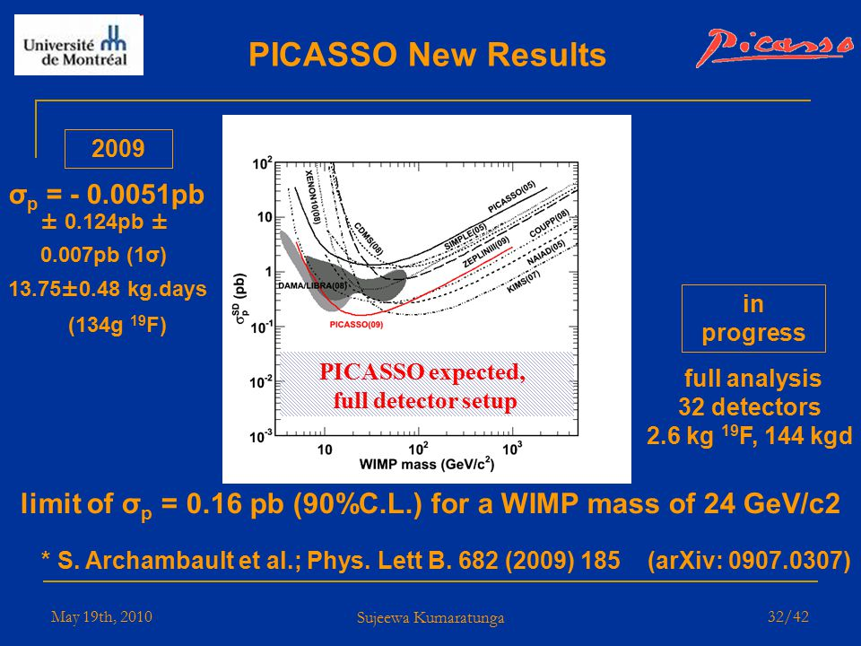 May 19th, 2010 Sujeewa Kumaratunga 31/42 PICASSO 2009 Results