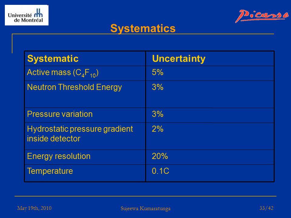 May 19th, 2010 Sujeewa Kumaratunga 32/42 PICASSO New Results limit of σ p = 0.16 pb (90%C.L.) for a WIMP mass of 24 GeV/c2 * S.