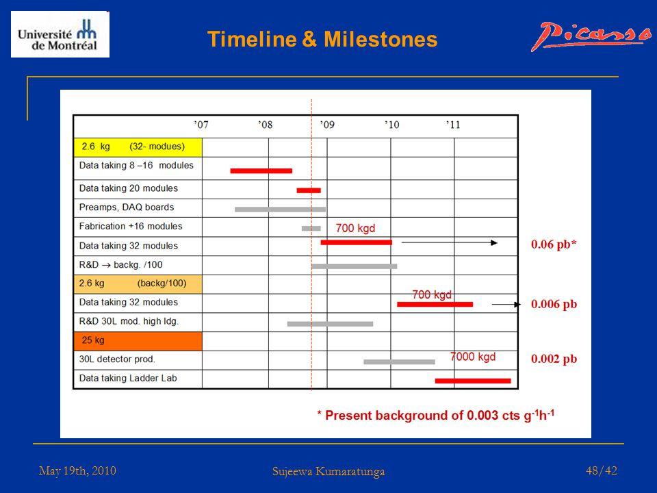 May 19th, 2010 Sujeewa Kumaratunga 47/42 Some numbers… 6321721Total Number of Events selected with Pvar,Fvar 7.146.60Exposure (kg.d) 68.97 ±3.565.06±3.2Active Mass F 19 per detetctor (g) 103.5101.5Run length (days) Detector 72Detector 71