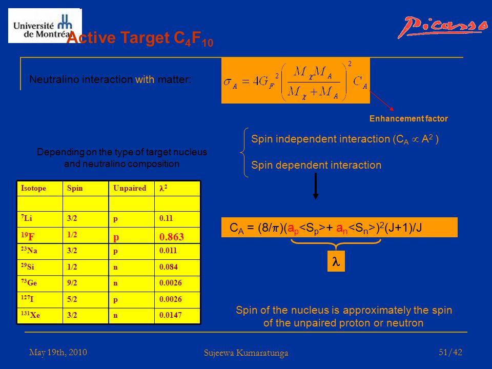 May 19th, 2010 Sujeewa Kumaratunga 50/42 PVar Distributions for Calibration Runs Distributions are temperature dependant