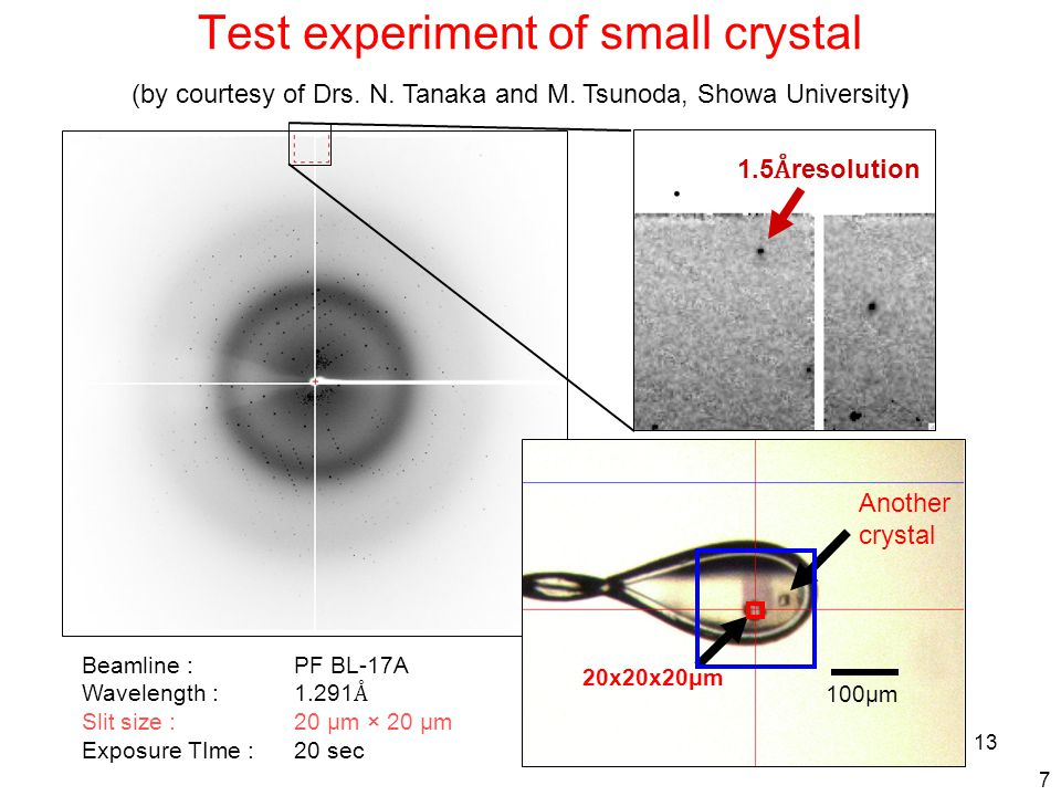 13 Test experiment of small crystal 100μm 20x20x20μm Another crystal Beamline :PF BL-17A Wavelength : 1.291 Å Slit size :20 μm × 20 μm Exposure TIme :