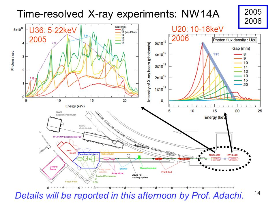 14 Time-resolved X-ray experiments: NW14A U36: 5-22keV 2005 U20: 10-18keV 2006 2005 2006 Details will be reported in this afternoon by Prof. Adachi.