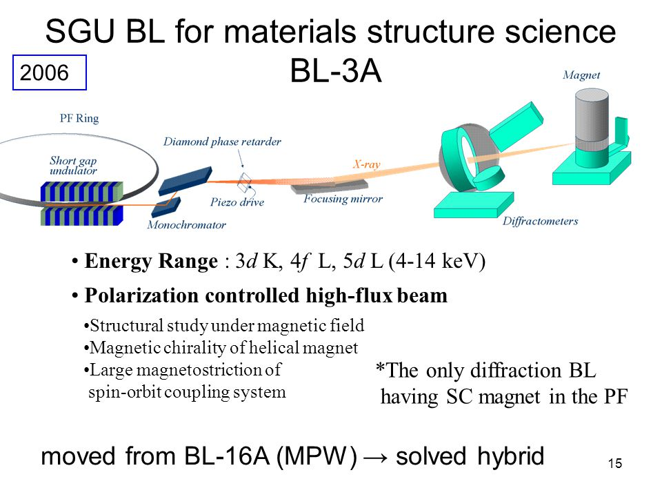 15 SGU BL for materials structure science BL-3A Energy Range : 3d K, 4f L, 5d L (4-14 keV) Polarization controlled high-flux beam Structural study und