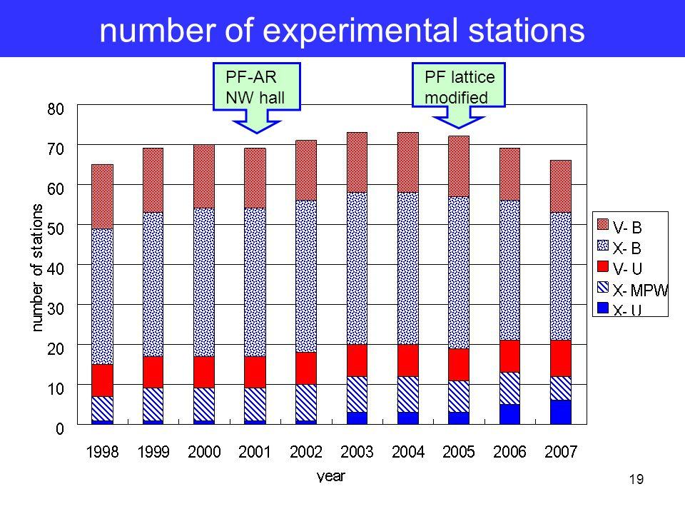 19 number of experimental stations PF-AR NW hall PF lattice modified