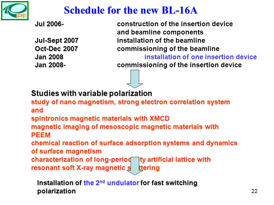 22 Schedule for the new BL-16A Jul 2006- Jul 2006-construction of the insertion device and beamline components Jul-Sept 2007 Jul-Sept 2007installation