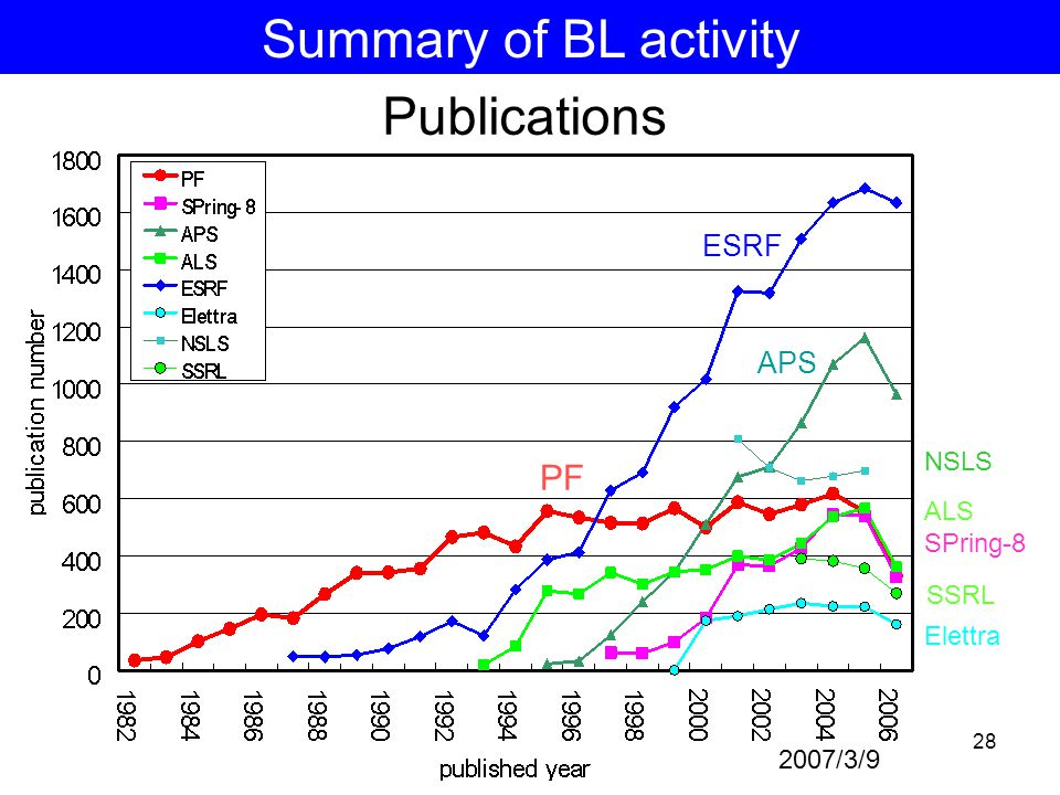 28 Publications 2007/3/9 ESRF APS PF NSLS ALS SPring-8 Elettra Summary of BL activity SSRL