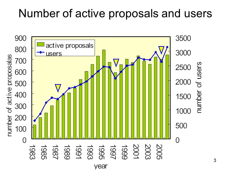 3 Number of active proposals and users