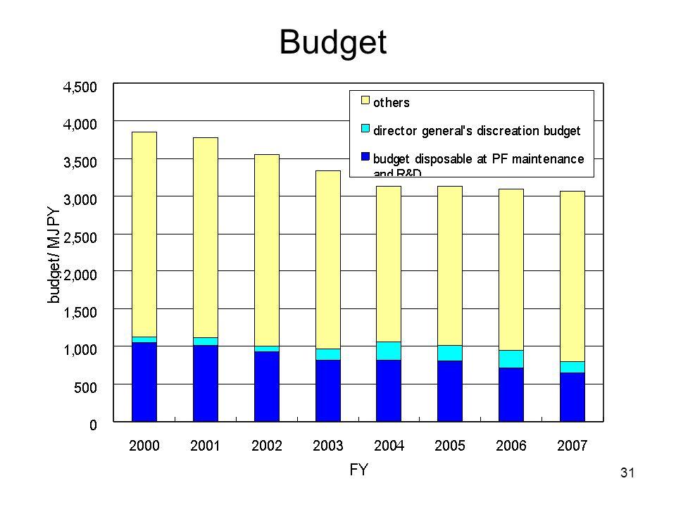 31 Budget