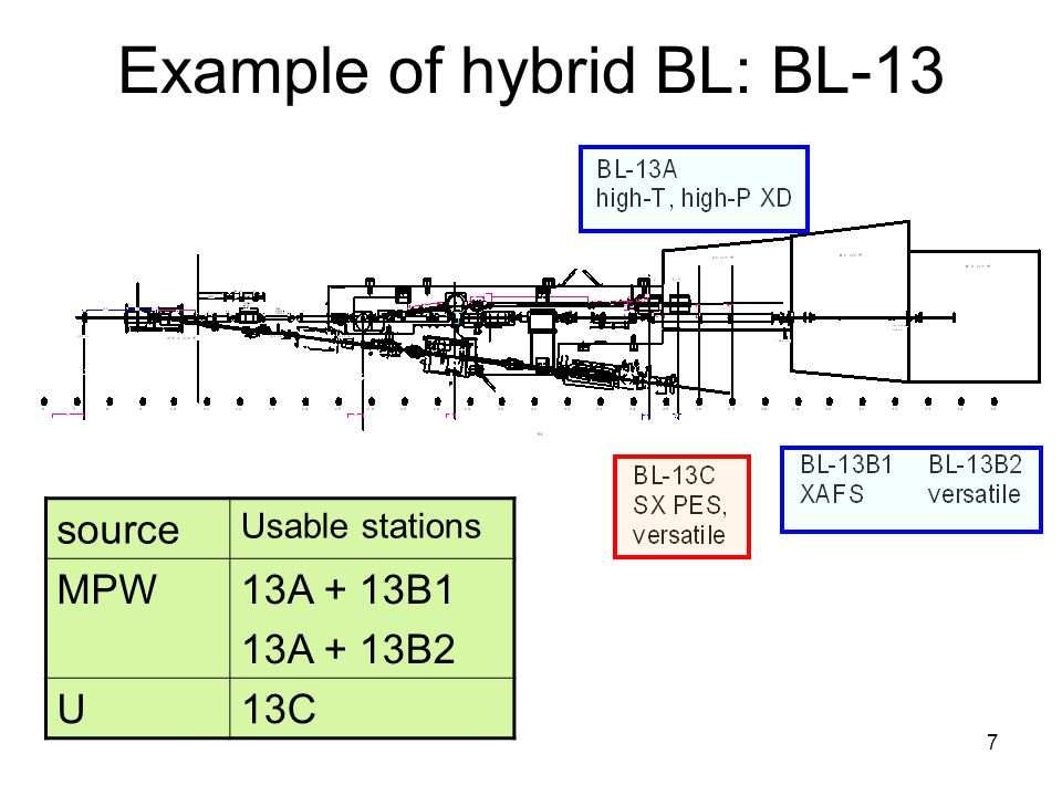 7 Example of hybrid BL: BL-13 source Usable stations MPW13A + 13B1 13A + 13B2 U13C