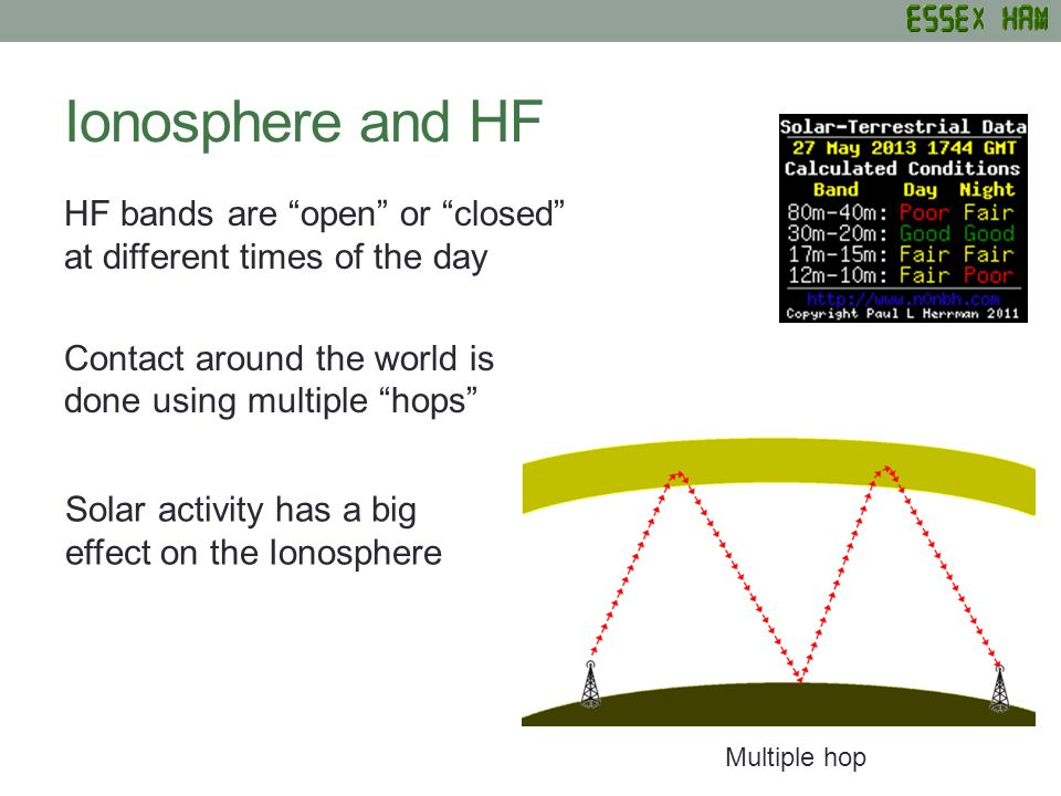 "Ionosphere and HF HF bands are ""open"" or ""closed"" at different times of the day Contact around the world is done using multiple ""hops"" Multiple hop So"