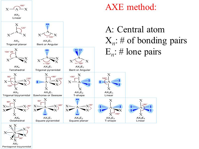 AXE method: A: Central atom X n : # of bonding pairs E n : # lone pairs