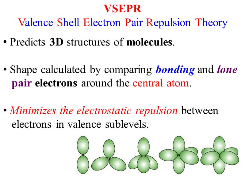 VSEPR Valence Shell Electron Pair Repulsion Theory Predicts 3D structures of molecules.