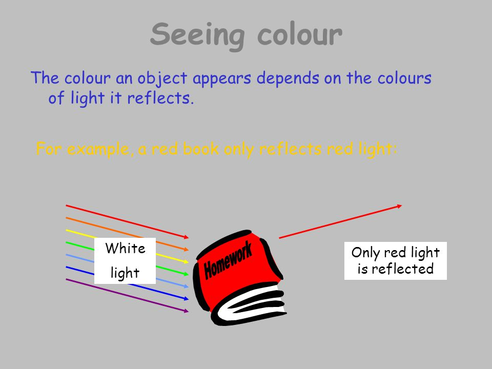 Seeing colour The colour an object appears depends on the colours of light it reflects. For example, a red book only reflects red light: White light O