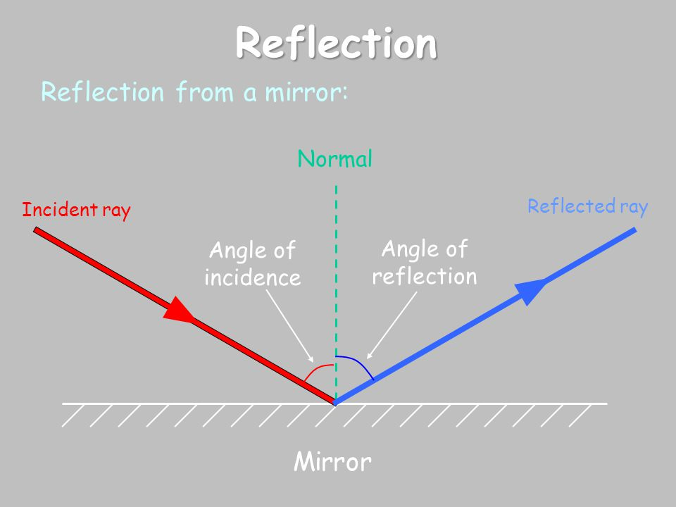 Reflection Reflection from a mirror: Incident ray Normal Reflected ray Angle of incidence Angle of reflection Mirror