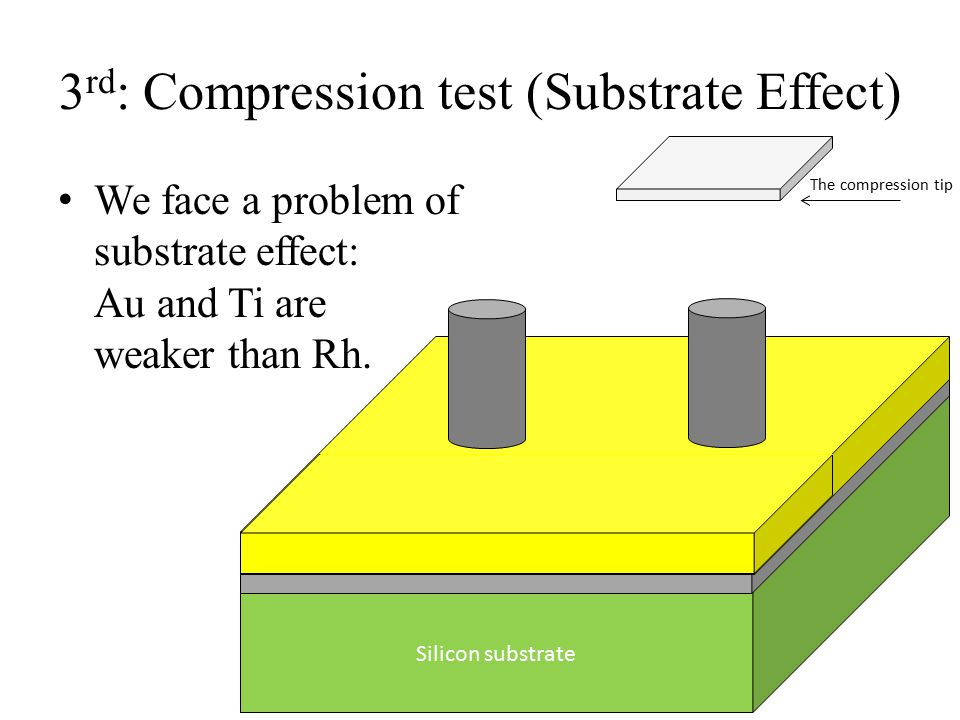 3 rd : Compression test (Substrate Effect) We face a problem of substrate effect: Au and Ti are weaker than Rh. Silicon substrate The compression tip
