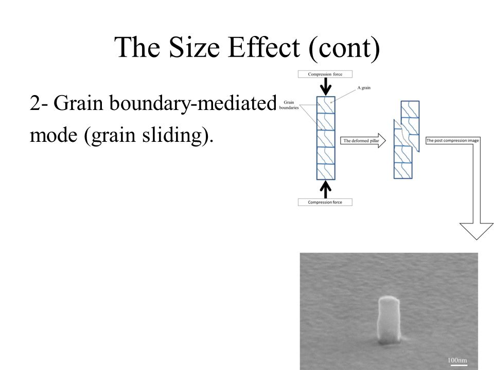 The Size Effect (cont) 2- Grain boundary-mediated mode (grain sliding).