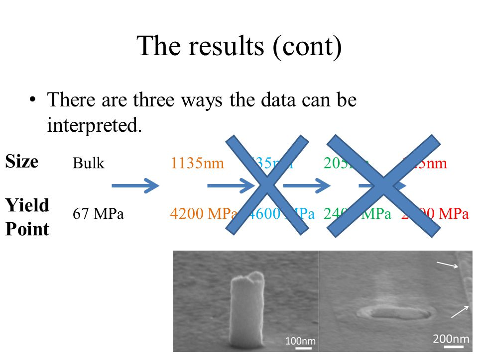 The results (cont) There are three ways the data can be interpreted.