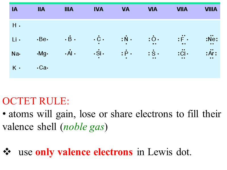 OCTET RULE: atoms will gain, lose or share electrons to fill their valence shell (noble gas)  use only valence electrons in Lewis dot.