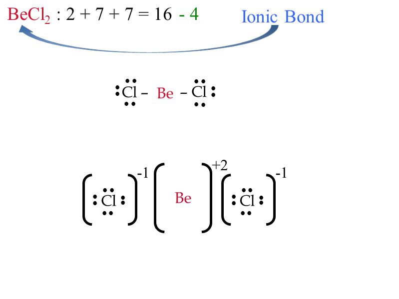 BeCl 2 : 2 + 7 + 7 = 16 – Cl Cl –           Be - 4 Ionic Bond Cl        +2 Be Cl       