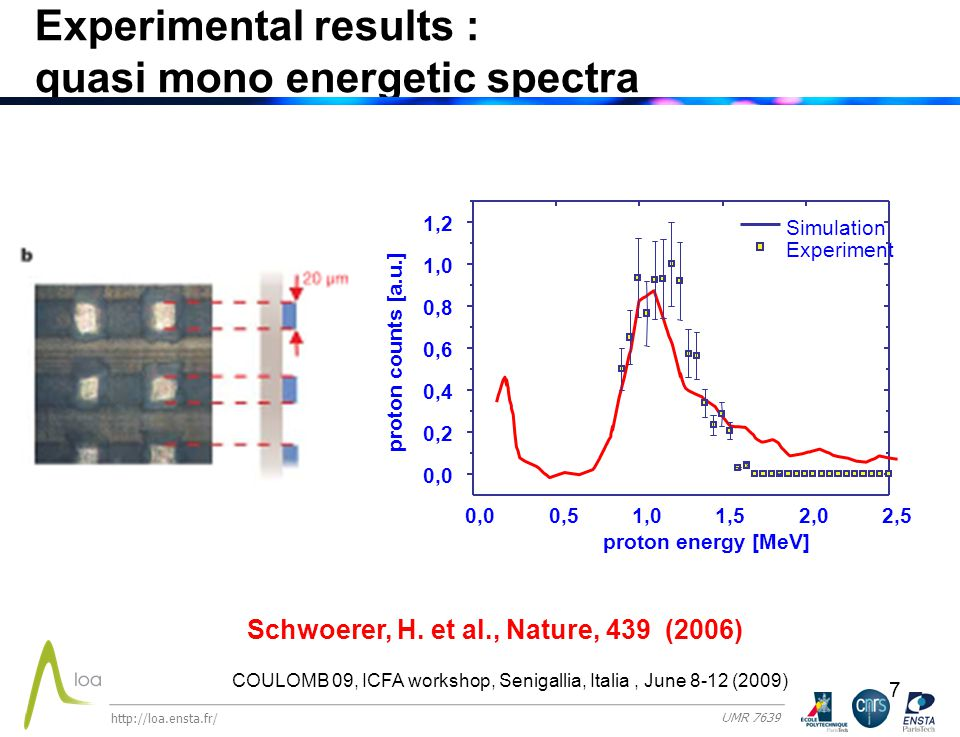 8 3D Simulations : quasi mono energetic Spectra @ 170 MeW with PW laser Schwoerer, H.