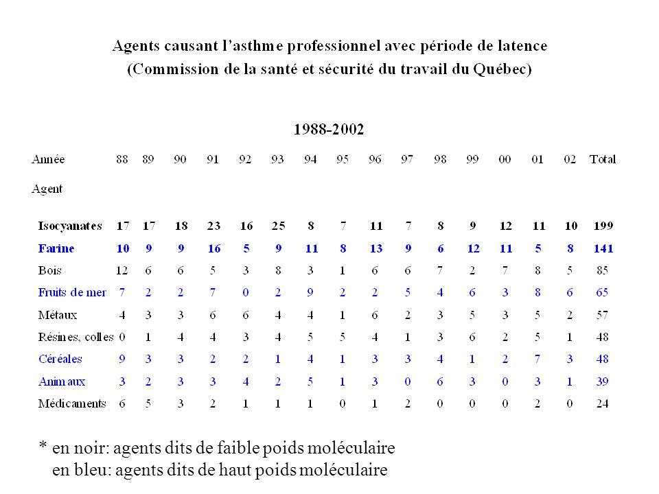 * en noir: agents dits de faible poids moléculaire en bleu: agents dits de haut poids moléculaire