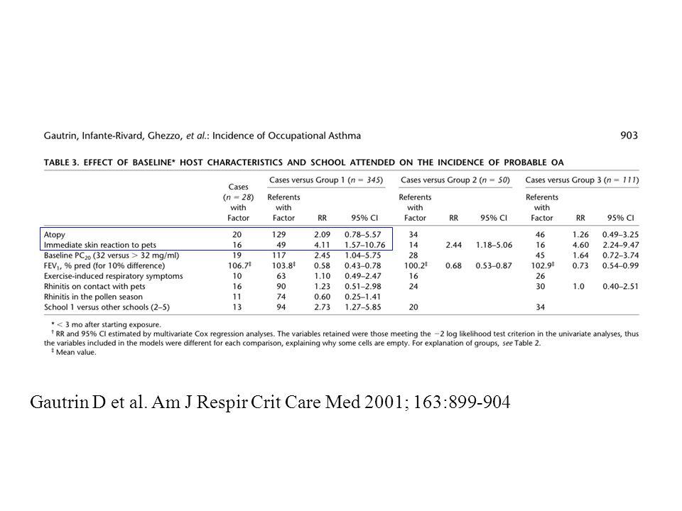 Gautrin D et al. Am J Respir Crit Care Med 2001; 163:899-904