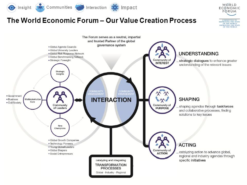 3 The World Economic Forum – Our Value Creation Process Insight Communities Interaction Impact