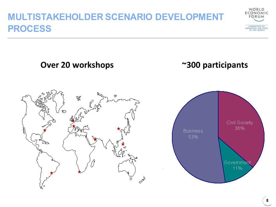 8 MULTISTAKEHOLDER SCENARIO DEVELOPMENT PROCESS l Over 20 workshops~300 participants