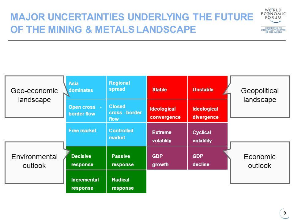 9 Geo-economic landscape Geopolitical landscape Environmental outlook Economic outlook MAJOR UNCERTAINTIES UNDERLYING THE FUTURE OF THE MINING & METAL